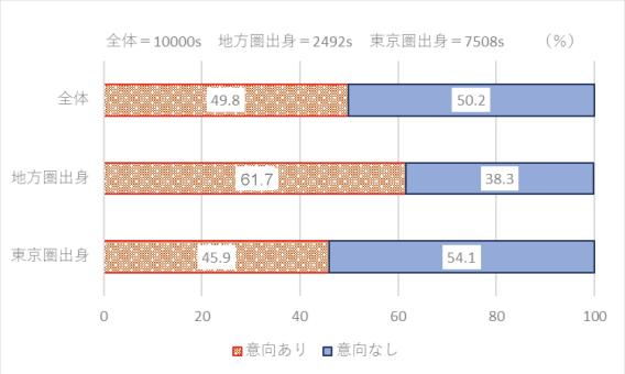 内閣官房まち・ひと・しごと創生本部事務局の調査結果グラフ