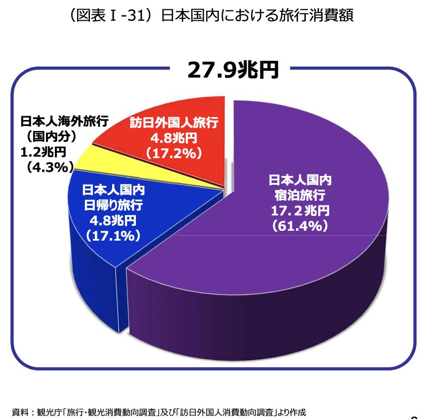 8割は日本人の国内旅行